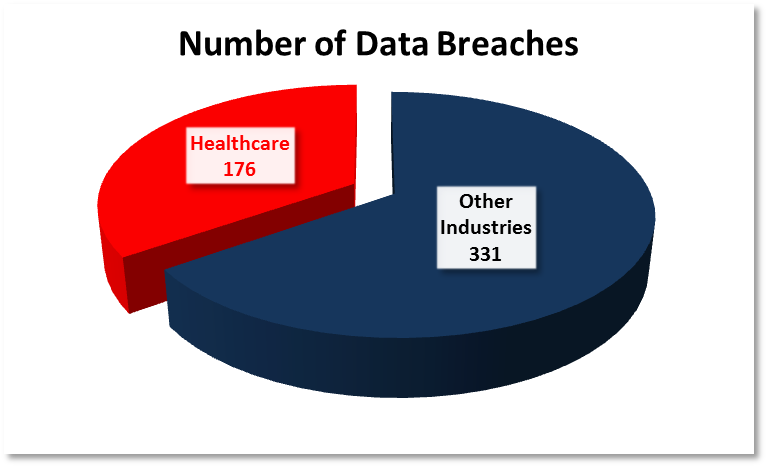 Interesting Talk About Healthcare Data Breaches